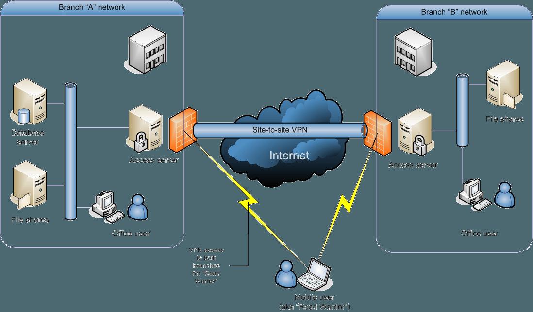 اتصال SITE-TO-SITE VPN ارتباط امنی به ارمغان می آورد