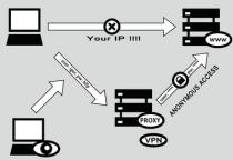 به کمک VPN و پروکسی امنیت آنلاین بدست آورید