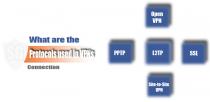 مقایسه انواع پروتکل VPN و ویژگی های آنها